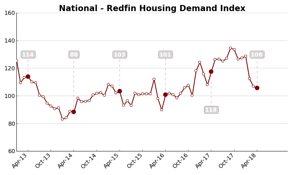 Redfin Chart